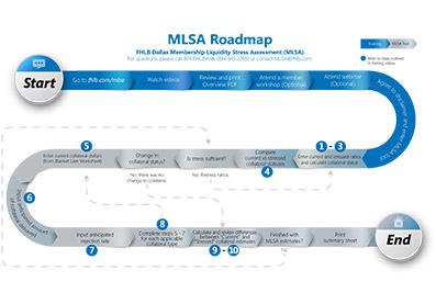 MLSA Roadmap